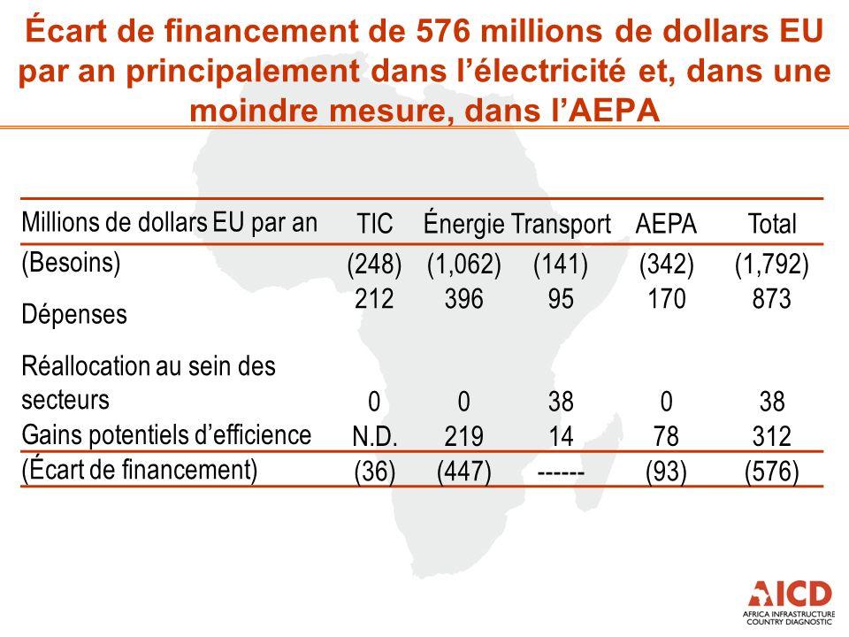 Écart de financement de 576 millions de dollars EU par an principalement dans lélectricité et, dans une moindre mesure, dans lAEPA Millions de dollars EU par anTICÉnergieTransportAEPATotal (Besoins) (248)(1,062)(141)(342)(1,792) Dépenses 212 39695 170 873 Réallocation au sein des secteurs 00380 Gains potentiels defficience N.D.2191478312 (Écart de financement) (36)(447)------(93)(576)