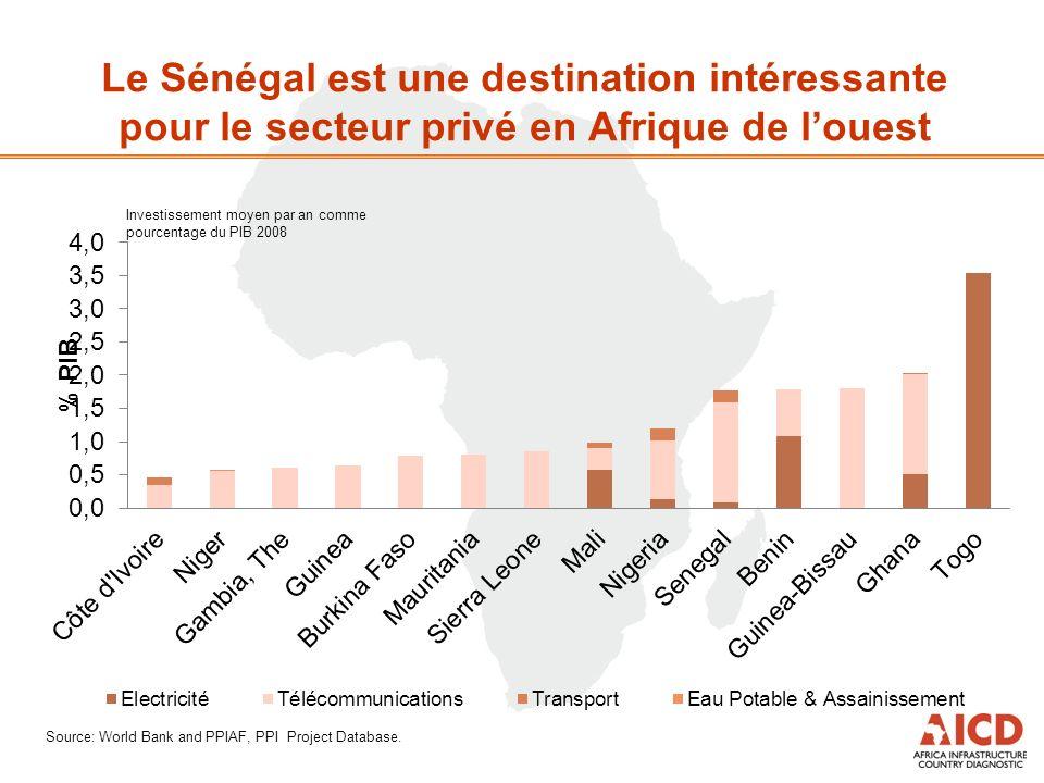 Le Sénégal est une destination intéressante pour le secteur privé en Afrique de louest Source: World Bank and PPIAF, PPI Project Database.