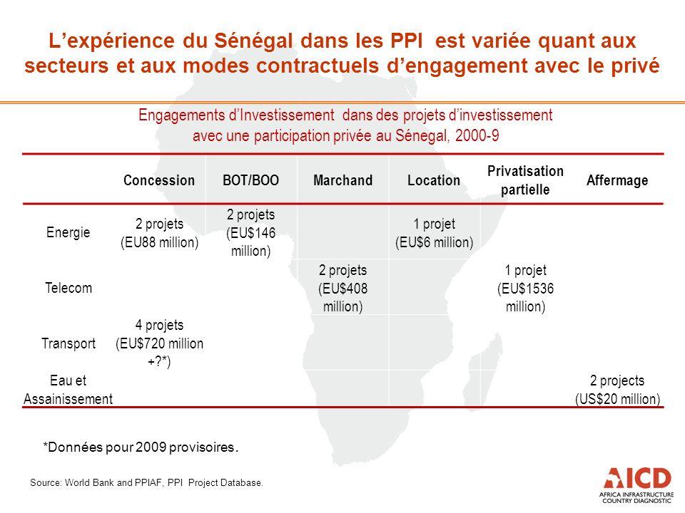 Engagements dInvestissement dans des projets dinvestissement avec une participation privée au Sénegal, 2000-9 Source: World Bank and PPIAF, PPI Project Database.