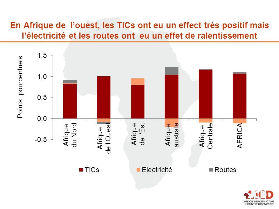 En Afrique de louest, les TICs ont eu un effect trés positif mais lélectricité et les routes ont eu un effet de ralentissement