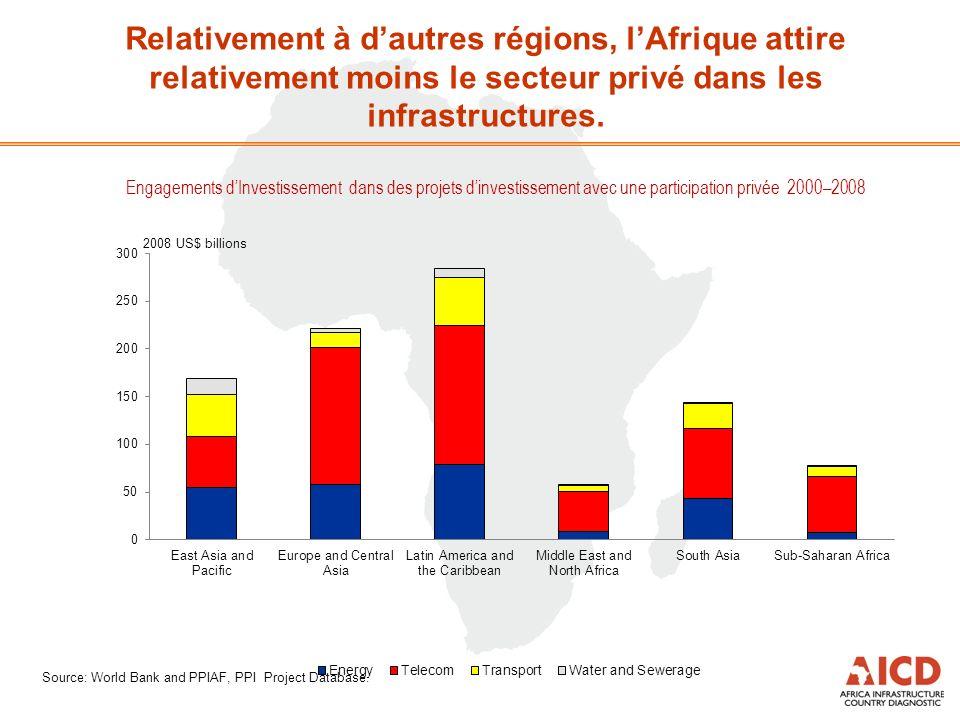 Engagements dInvestissement dans des projets dinvestissement avec une participation privée 2000–2008 Source: World Bank and PPIAF, PPI Project Database.