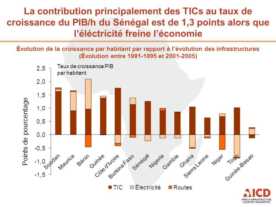 La contribution principalement des TICs au taux de croissance du PIB/h du Sénégal est de 1,3 points alors que léléctrícité freine léconomie Évolution de la croissance par habitant par rapport à lévolution des infrastructures (Évolution entre 1991-1995 et 2001-2005) Taux de croissance PIB par habitant