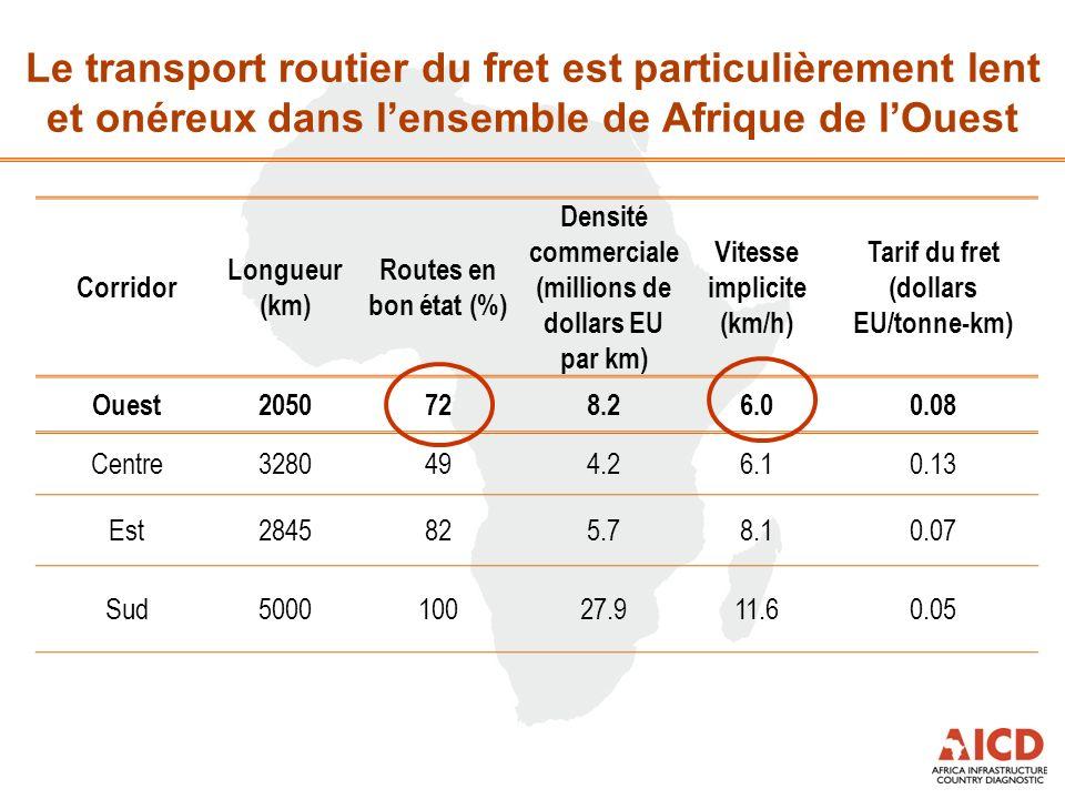 Le transport routier du fret est particulièrement lent et onéreux dans lensemble de Afrique de lOuest Corridor Longueur (km) Routes en bon état (%) Densité commerciale (millions de dollars EU par km) Vitesse implicite (km/h) Tarif du fret (dollars EU/tonne-km) Ouest2050728.26.00.08 Centre3280494.26.10.13 Est2845825.78.10.07 Sud500010027.911.60.05