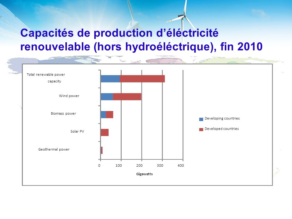 Capacités de production déléctricité renouvelable (hors hydroéléctrique), fin 2010 0100200300400 Geothermal power Solar PV Biomass power Wind power Total renewable power capacity Gigawatts Developing countries Developed countries