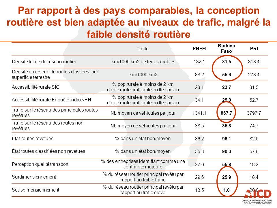 Par rapport à des pays comparables, la conception routière est bien adaptée au niveaux de trafic, malgré la faible densité routière UnitéPNFFI Burkina