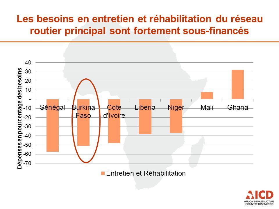 Les besoins en entretien et réhabilitation du réseau routier principal sont fortement sous-financés