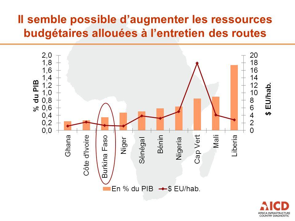 Il semble possible daugmenter les ressources budgétaires allouées à lentretien des routes