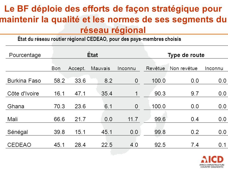 Le BF déploie des efforts de façon stratégique pour maintenir la qualité et les normes de ses segments du réseau régional PourcentageÉtatType de route