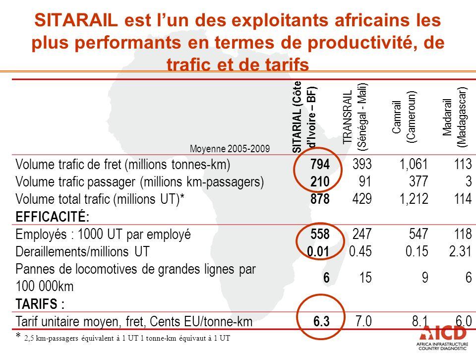 SITARAIL est lun des exploitants africains les plus performants en termes de productivité, de trafic et de tarifs Moyenne 2005-2009 SITARIAL (C ô te d