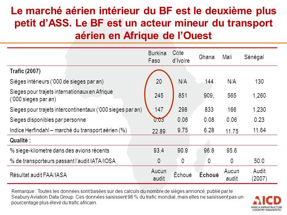 Le marché aérien intérieur du BF est le deuxième plus petit dASS. Le BF est un acteur mineur du transport aérien en Afrique de lOuest Remarque : Toute