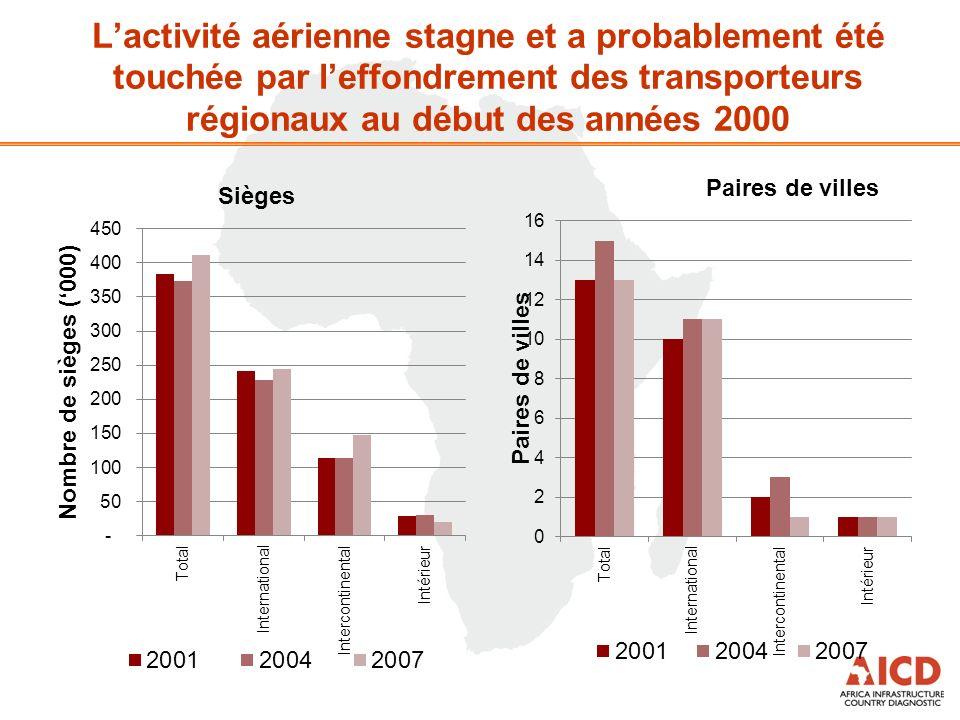 Lactivité aérienne stagne et a probablement été touchée par leffondrement des transporteurs régionaux au début des années 2000 Sièges Paires de villes