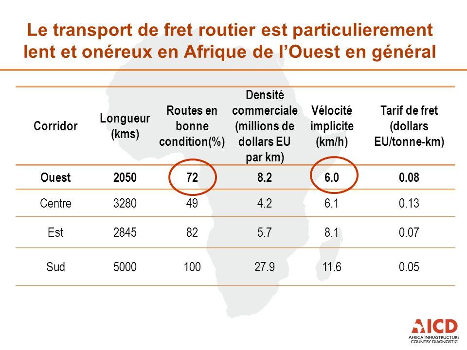 Le transport de fret routier est particulierement lent et onéreux en Afrique de lOuest en général Corridor Longueur (kms) Routes en bonne condition(%)