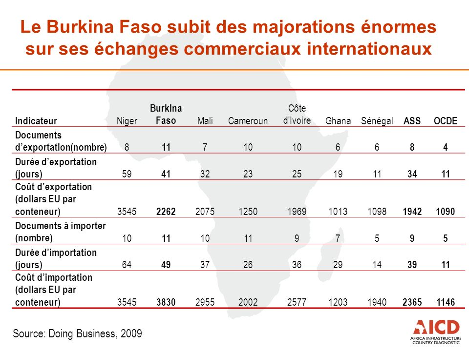 Le Burkina Faso subit des majorations énormes sur ses échanges commerciaux internationaux Source: Doing Business, 2009 Indicateur Niger Burkina Faso M