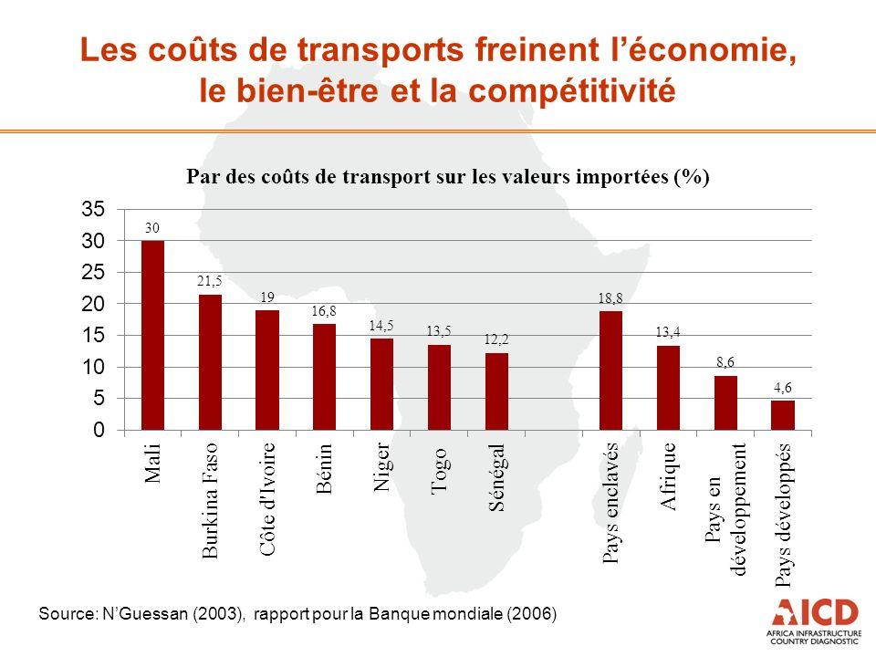 Les coûts de transports freinent léconomie, le bien-être et la compétitivité Source: NGuessan (2003), rapport pour la Banque mondiale (2006)