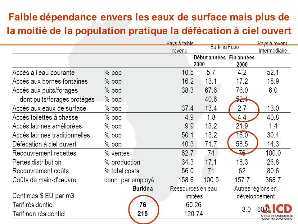 Faible dépendance envers les eaux de surface mais plus de la moitié de la population pratique la défécation à ciel ouvert Pays à faible revenu Burkina