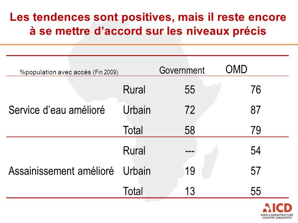 Les tendences sont positives, mais il reste encore à se mettre daccord sur les niveaux précis %population avec accès ( Fin 2009) Government OMD Servic