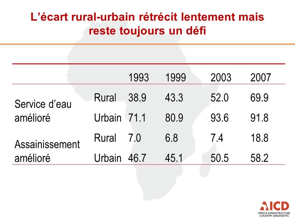 Lécart rural-urbain rétrécit lentement mais reste toujours un défi 1993199920032007 Service deau amélioré Rural38.943.352.069.9 Urbain71.180.993.691.8