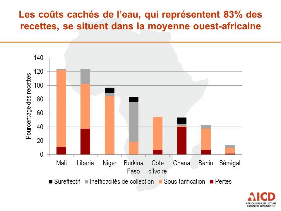 Les coûts cachés de leau, qui représentent 83% des recettes, se situent dans la moyenne ouest-africaine