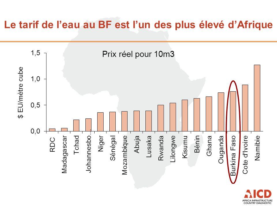 Le tarif de leau au BF est lun des plus élevé dAfrique