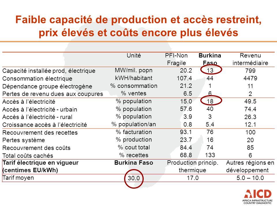 UnitéPFI-Non Fragile Burkina Faso Revenu intermédiaire Capacité installée prod, électriqueMW/mil. popn 20.213 799 Consommation électriquekWH/habitant