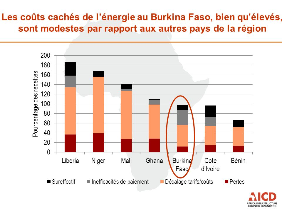 Les coûts cachés de lénergie au Burkina Faso, bien quélevés, sont modestes par rapport aux autres pays de la région
