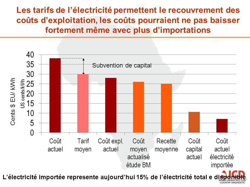 Les tarifs de lélectricité permettent le recouvrement des coûts dexploitation, les coûts pourraient ne pas baisser fortement même avec plus dimportati