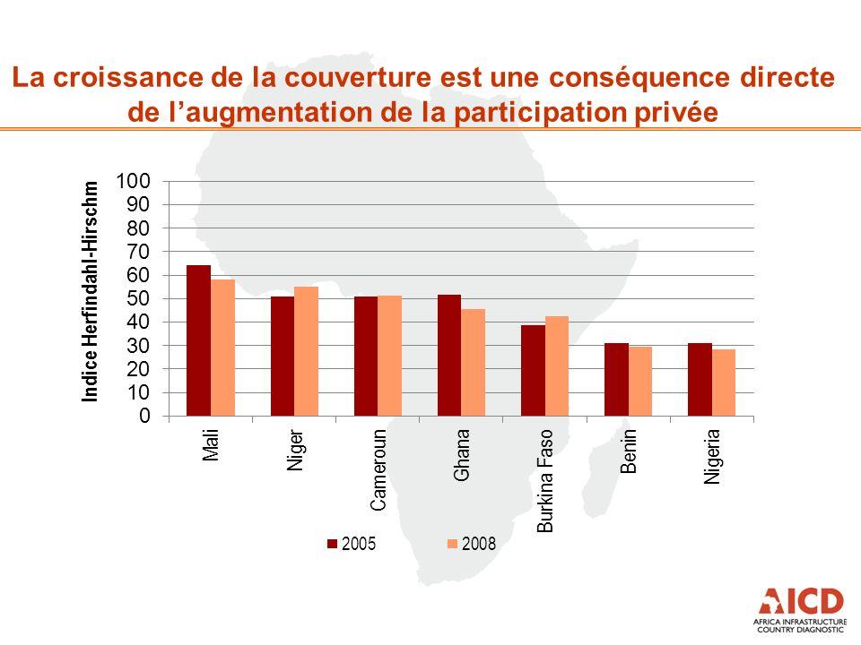 La croissance de la couverture est une conséquence directe de laugmentation de la participation privée