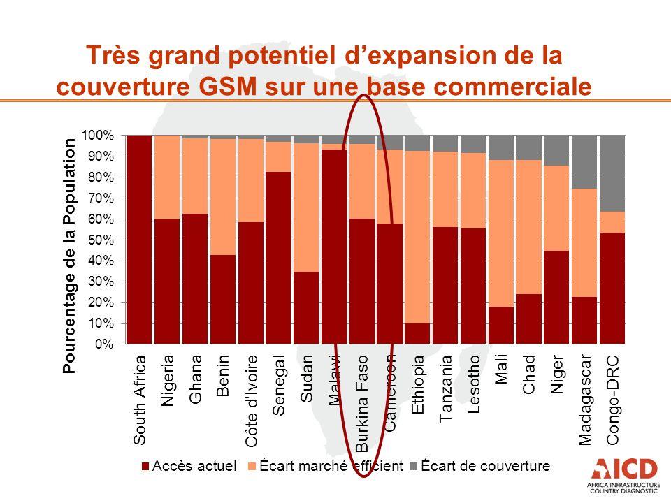 Très grand potentiel dexpansion de la couverture GSM sur une base commerciale