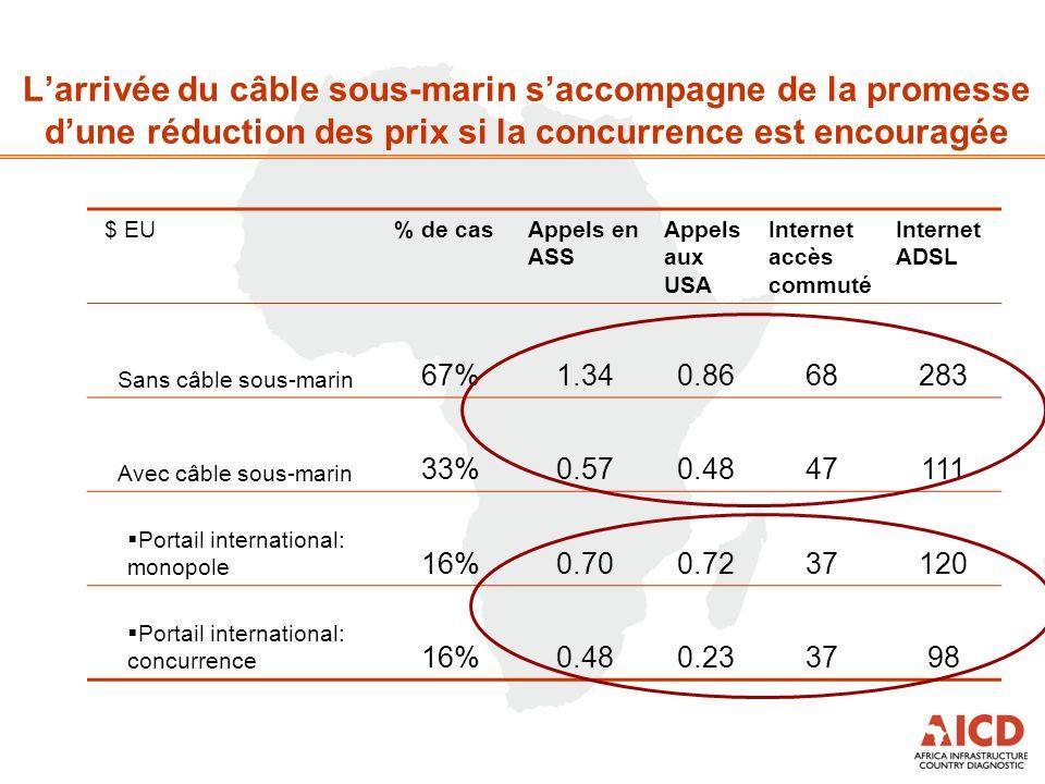 Larrivée du câble sous-marin saccompagne de la promesse dune réduction des prix si la concurrence est encouragée $ EU% de casAppels en ASS Appels aux