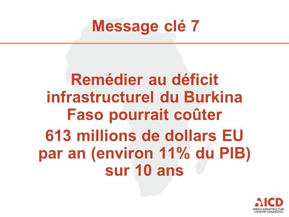 Message clé 7 Remédier au déficit infrastructurel du Burkina Faso pourrait coûter 613 millions de dollars EU par an (environ 11% du PIB) sur 10 ans