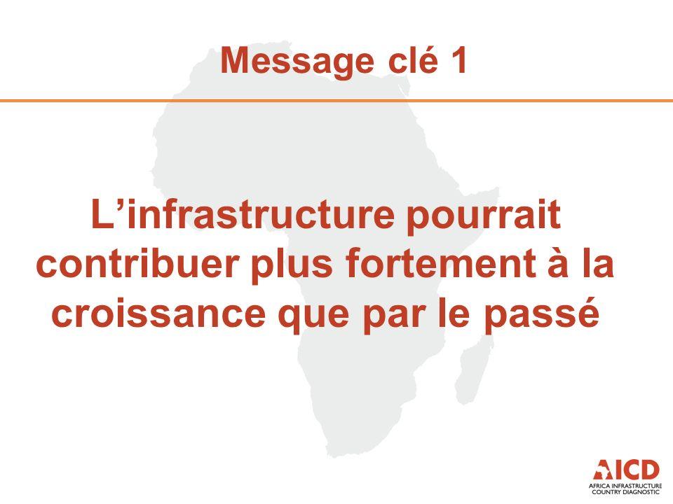 Message clé 1 Linfrastructure pourrait contribuer plus fortement à la croissance que par le passé
