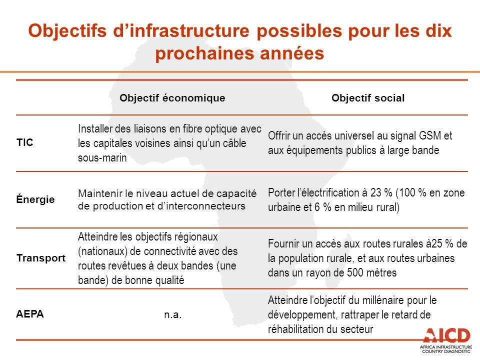 Objectif économiqueObjectif social TIC Installer des liaisons en fibre optique avec les capitales voisines ainsi quun câble sous-marin Offrir un accès