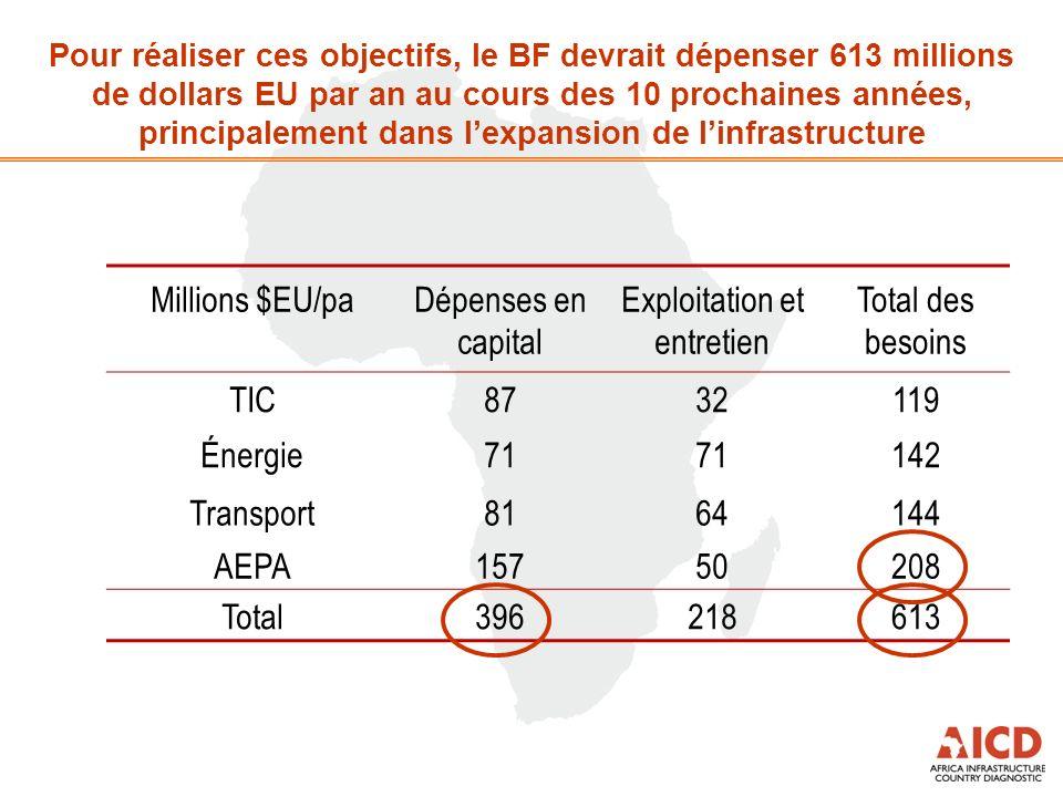Pour réaliser ces objectifs, le BF devrait dépenser 613 millions de dollars EU par an au cours des 10 prochaines années, principalement dans lexpansio