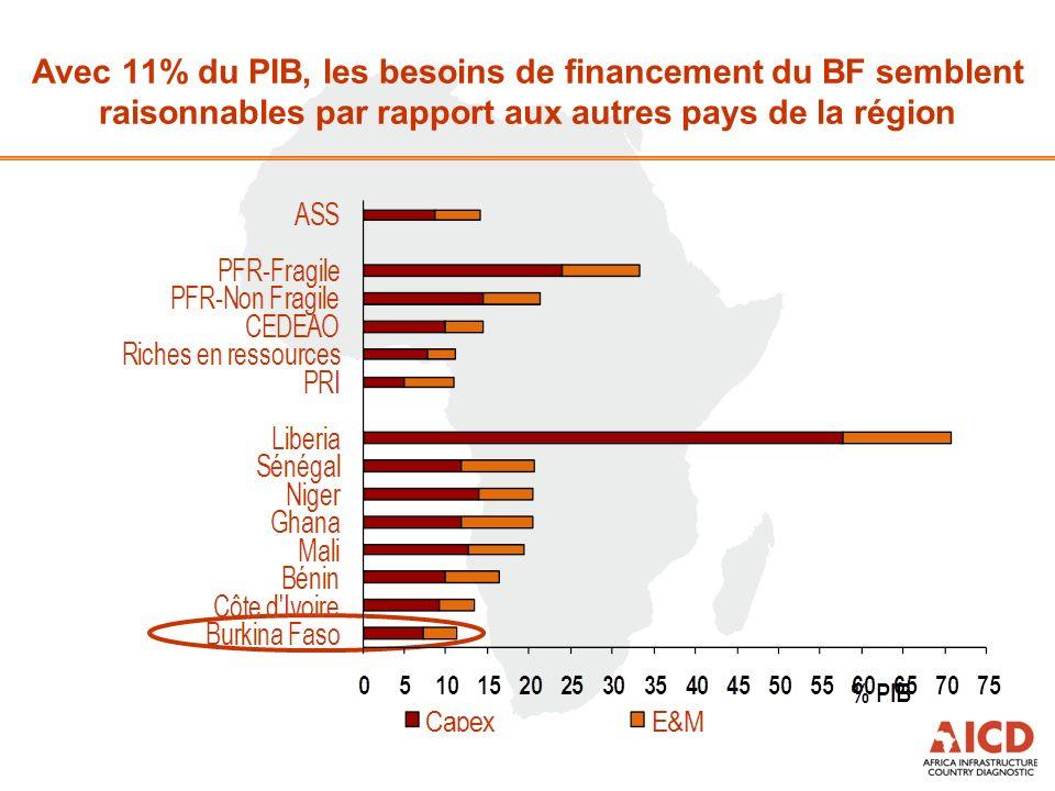 Avec 11% du PIB, les besoins de financement du BF semblent raisonnables par rapport aux autres pays de la région