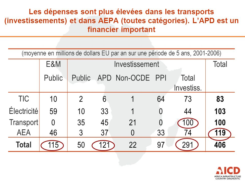 (moyenne en millions de dollars EU par an sur une période de 5 ans, 2001-2006) E&MInvestissementTotal Public APDNon-OCDEPPITotal Investiss. TIC1026164