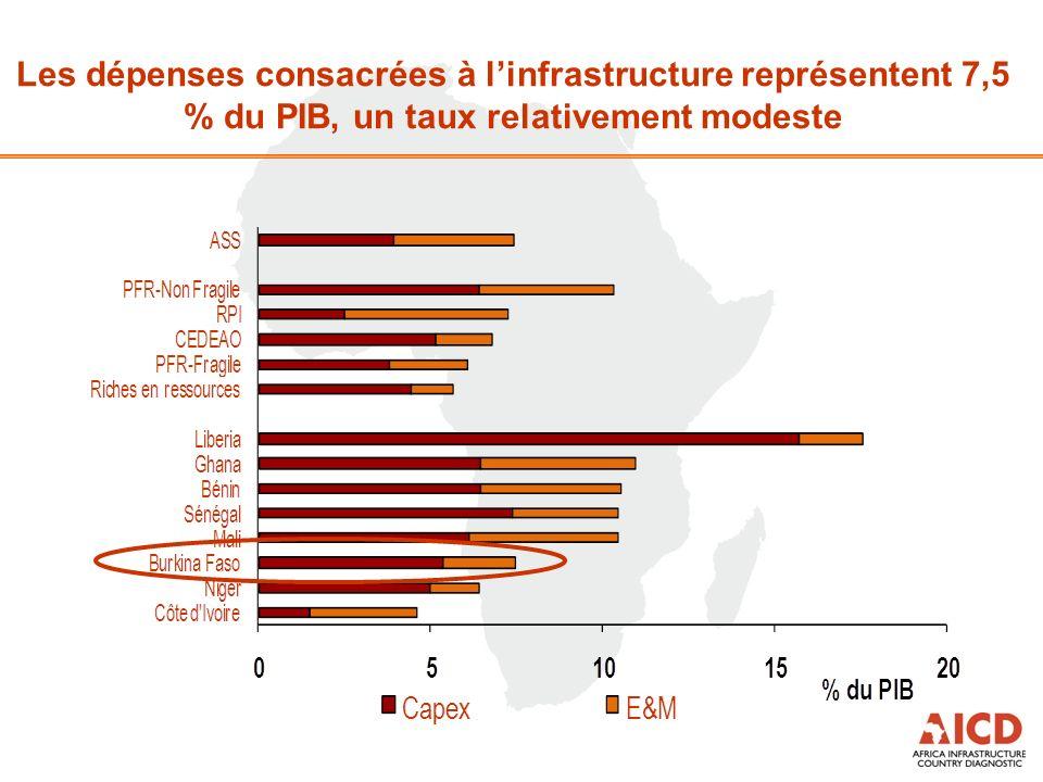 Les dépenses consacrées à linfrastructure représentent 7,5 % du PIB, un taux relativement modeste