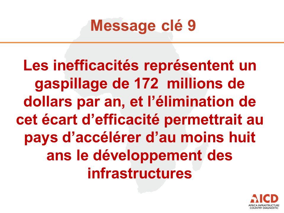 Message clé 9 Les inefficacités représentent un gaspillage de 172 millions de dollars par an, et lélimination de cet écart defficacité permettrait au