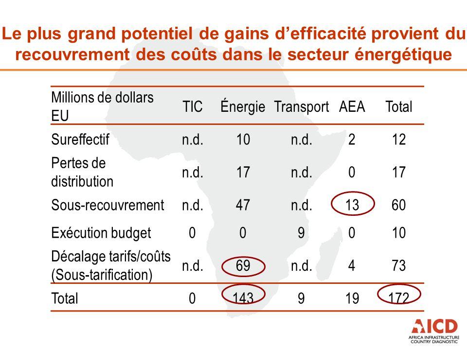 Le plus grand potentiel de gains defficacité provient du recouvrement des coûts dans le secteur énergétique Millions de dollars EU TICÉnergieTransport