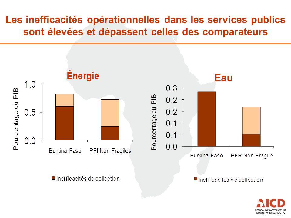 Les inefficacités opérationnelles dans les services publics sont élevées et dépassent celles des comparateurs