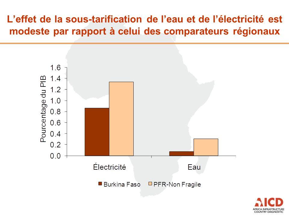Leffet de la sous-tarification de leau et de lélectricité est modeste par rapport à celui des comparateurs régionaux
