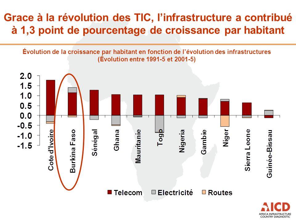 Grace à la révolution des TIC, linfrastructure a contribué à 1,3 point de pourcentage de croissance par habitant Évolution de la croissance par habita