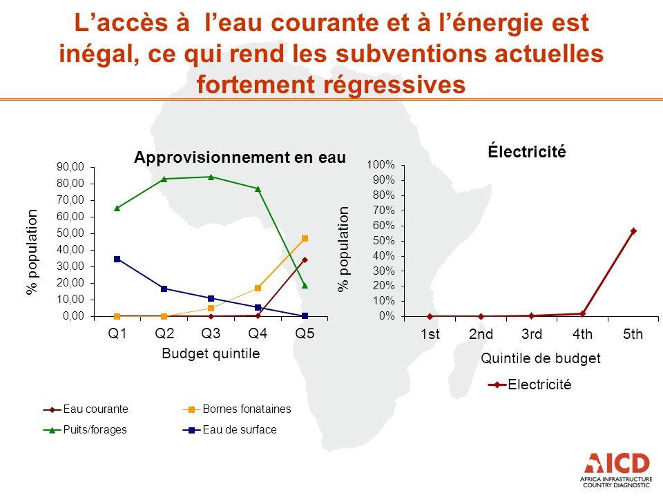 Laccès à leau courante et à lénergie est inégal, ce qui rend les subventions actuelles fortement régressives Approvisionnement en eau Électricité