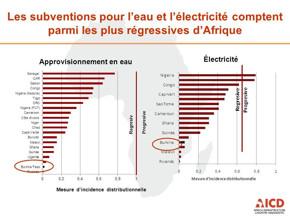Les subventions pour leau et lélectricité comptent parmi les plus régressives dAfrique Approvisionnement en eau Électricité