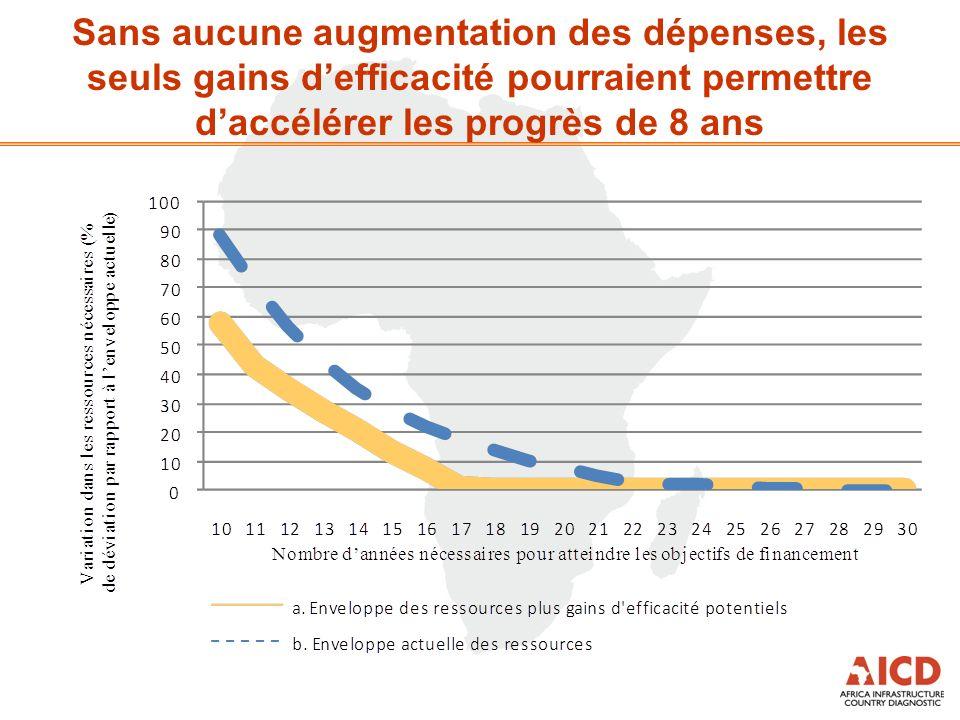 Sans aucune augmentation des dépenses, les seuls gains defficacité pourraient permettre daccélérer les progrès de 8 ans