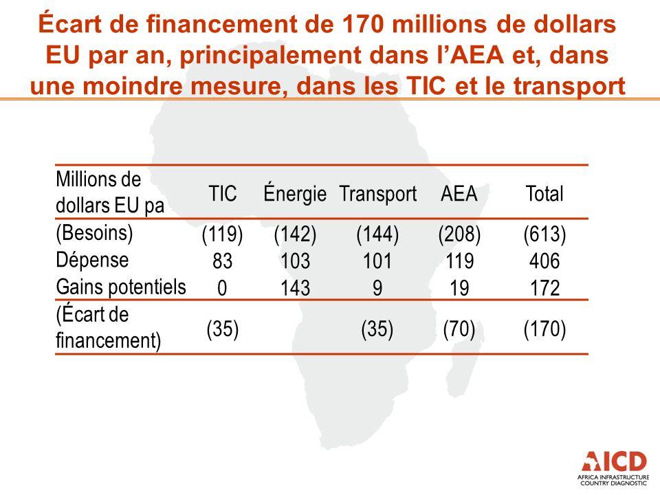 Écart de financement de 170 millions de dollars EU par an, principalement dans lAEA et, dans une moindre mesure, dans les TIC et le transport Millions
