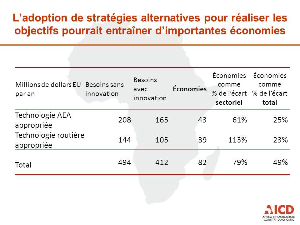 Ladoption de stratégies alternatives pour réaliser les objectifs pourrait entraîner dimportantes économies Millions de dollars EU par an Besoins sans