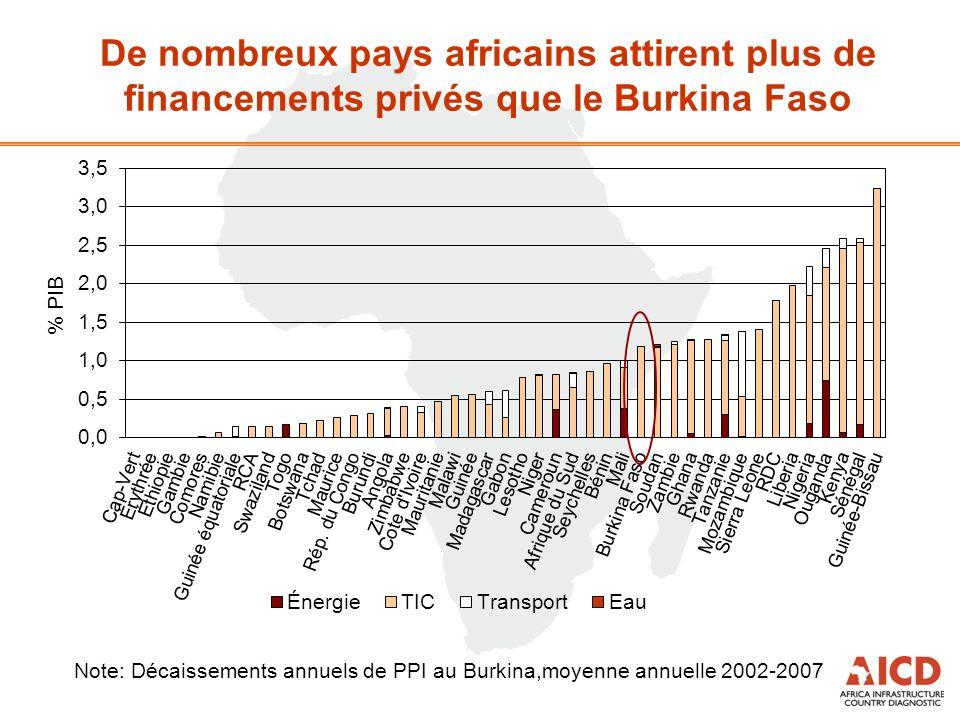 De nombreux pays africains attirent plus de financements privés que le Burkina Faso Note: Décaissements annuels de PPI au Burkina,moyenne annuelle 200