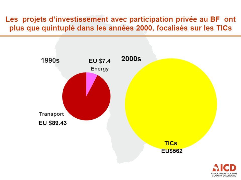 Les projets dinvestissement avec participation privée au BF ont plus que quintuplé dans les années 2000, focalisés sur les TICs EU$562 EU $7.4 EU $89.