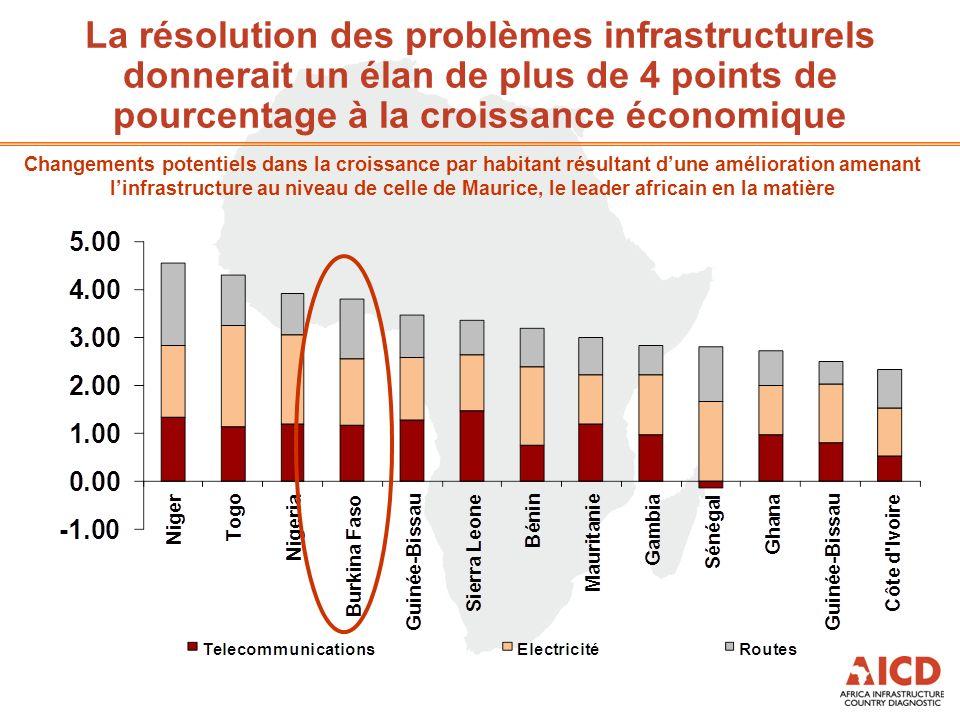 La résolution des problèmes infrastructurels donnerait un élan de plus de 4 points de pourcentage à la croissance économique Changements potentiels da