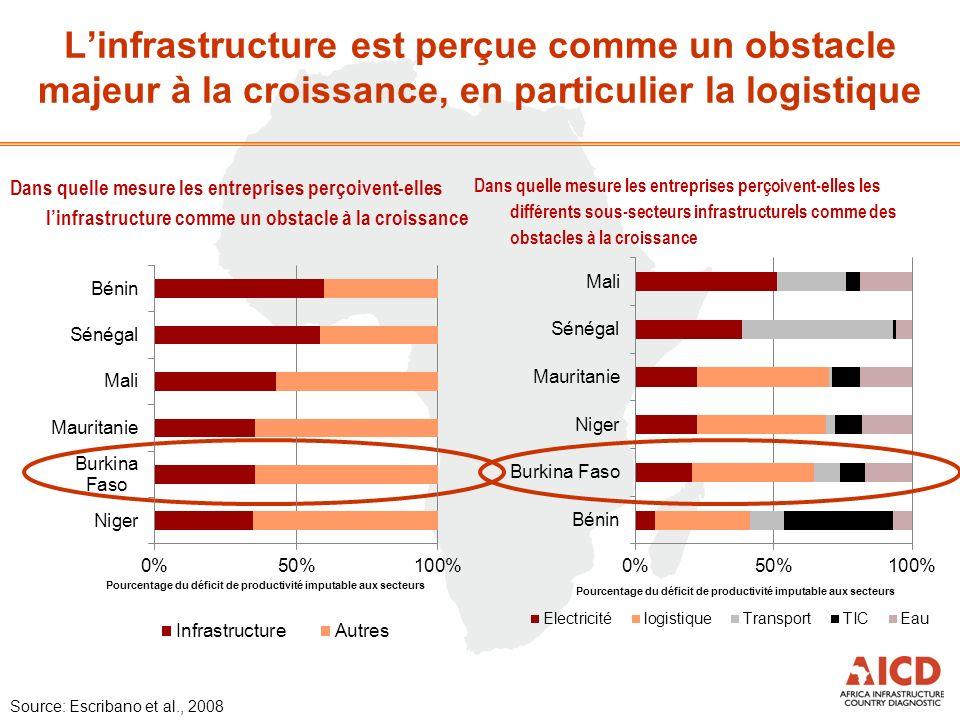 Linfrastructure est perçue comme un obstacle majeur à la croissance, en particulier la logistique Source: Escribano et al., 2008 Dans quelle mesure le